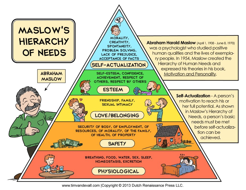 3 Business Management Hierarchy