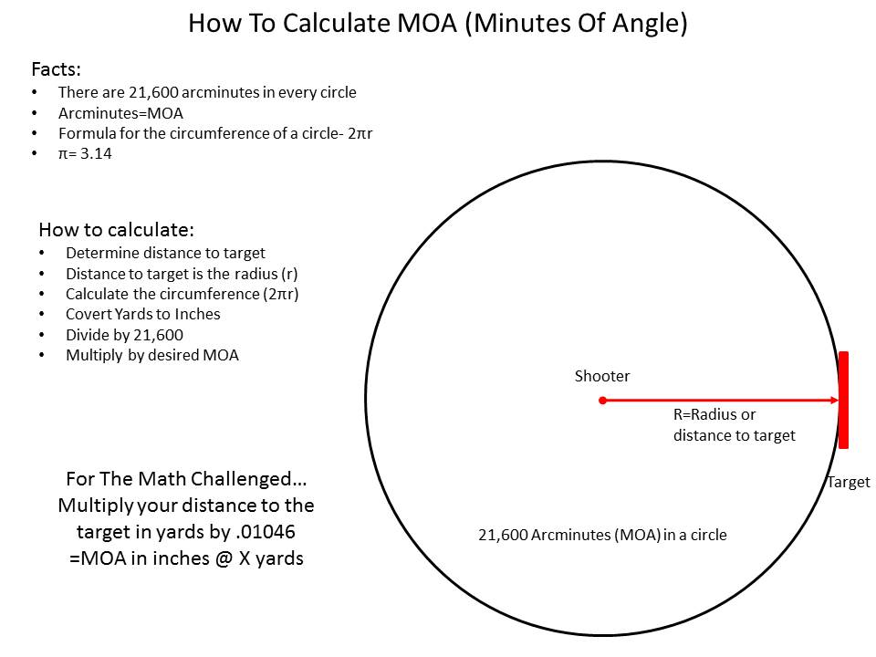 Understanding MOA and How to Calculate It » TinHatRanch