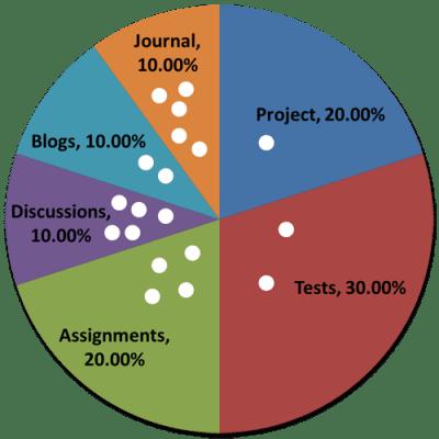Grade Categories Pie Chart Example