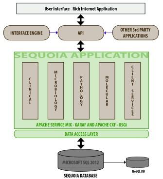 Sequoia Architecture Diagram Feb 2014