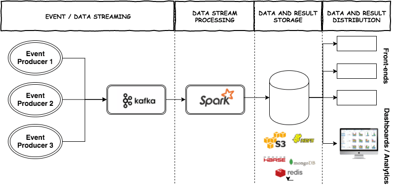 Java Tm Building A Kafka And Spark Streaming Pipeline - Part I