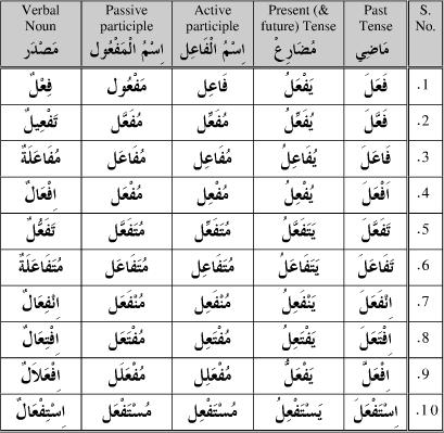 verb form table arabic - Google Search u2026 Pinteresu2026 - return to work form
