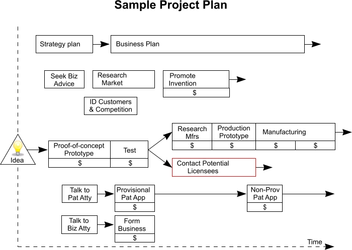 Project Business Plan Template Project Plan Template 10 Free Word - sample project planning