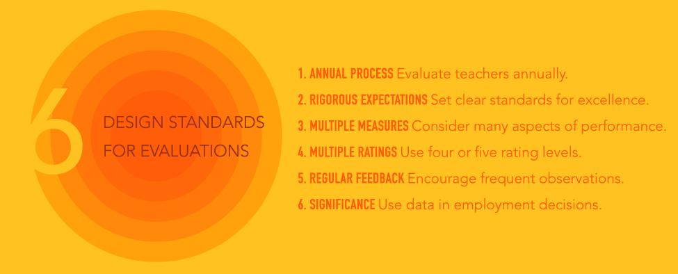 Teacher Evaluation 20 TNTP