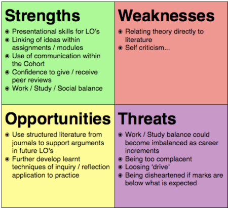 Student Personal SWOT Analysis