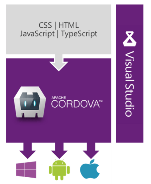 What is new in the Tools for Apache Cordova 2015