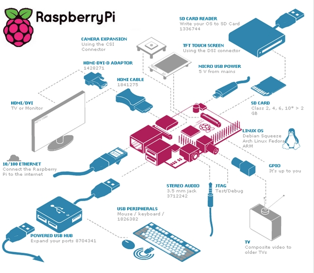 Raspberry Pi - Schéma technique