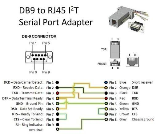 Pinout Rj45 Diagram Also Usb To Serial Converter Pinout On Usb