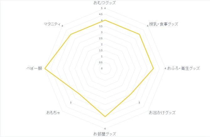 chart-nishi
