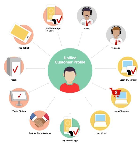 Verizon Digital Retail Experience - customer profile
