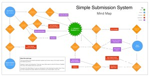 Simple Submission Mind Map