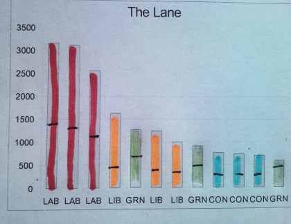 The Lane election results
