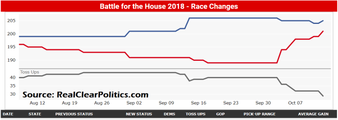 RCP House Polling Avg