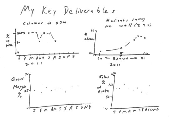 four hand drawn graphs of key deliverable metrics