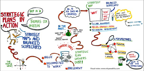 single graphic overvew of the Strategy Map and Balanced Scorecard presentation