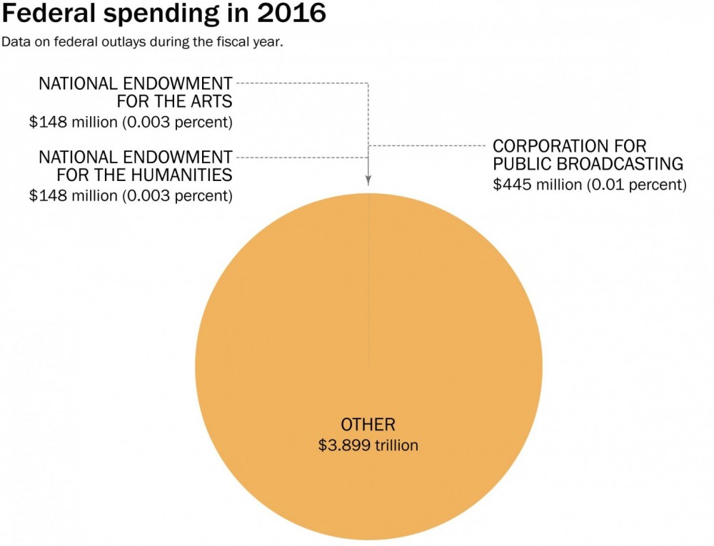 Chart Cutting Arts Funding, 002 Of The Budget At A Time
