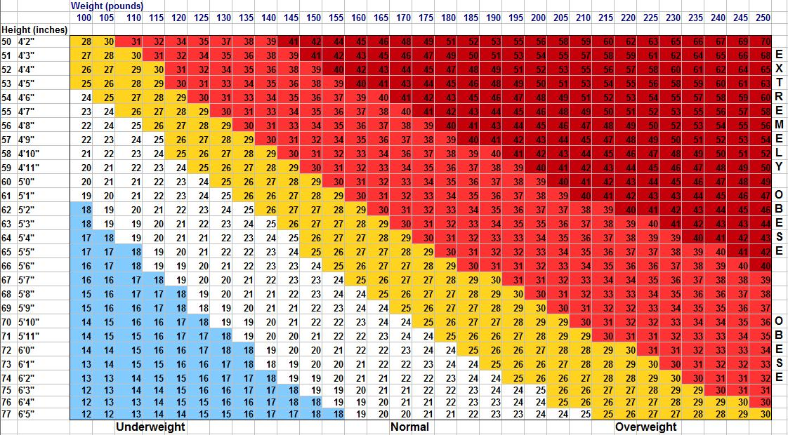 bmi chart printable body mass index chart bmi calculator intended