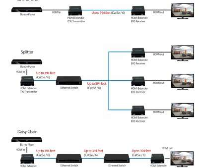Hdmi Over Ethernet Wiring Diagram Most Wiring Diagram Cat5 Wire