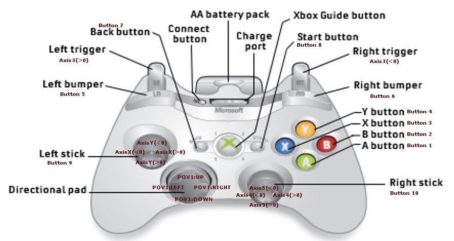 Xbox 360 Controller Buttons Diagram Wiring Schematic Diagram