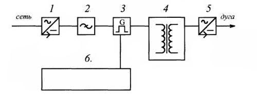 Блок-схема сварочного инвертора