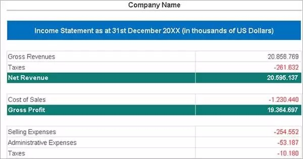 Income Statement template with profit and loss report example - Income Template