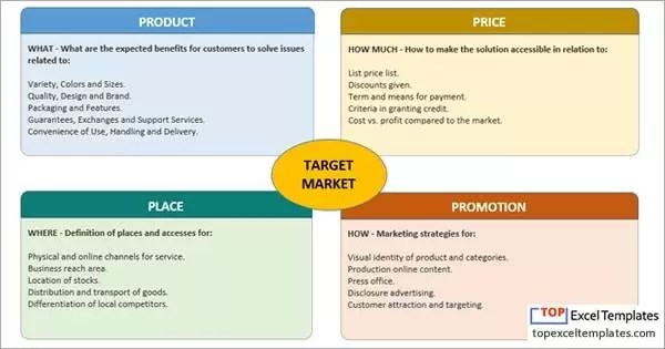 4ps of Marketing (Marketing Plan) - Analysis model template Excel - market template