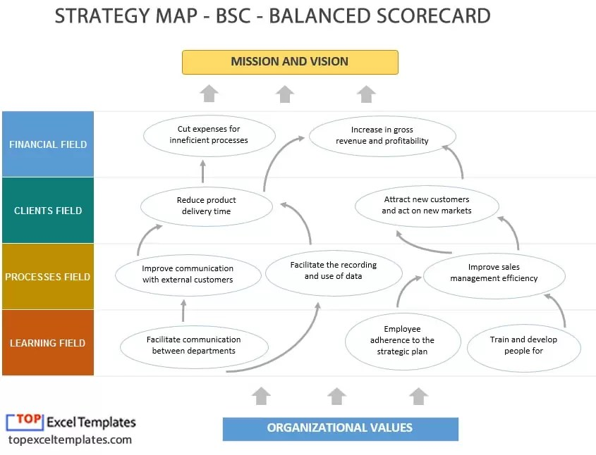 Balanced Scorecard (BSC) + Strategy Map example template Excel