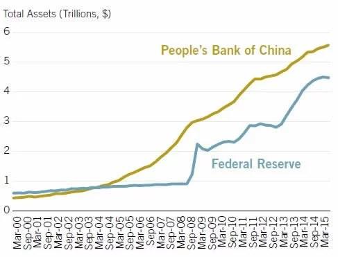 Central Bank Balance Sheets China vs USA TopForeignStocks