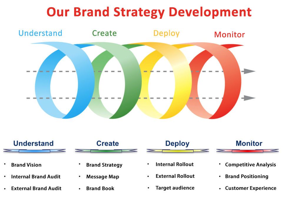 Category PBL05 - All about CreativITY - branding strategy