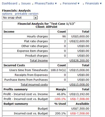 Financial analysis of project Coursework Writing Service - financial analysis report writing