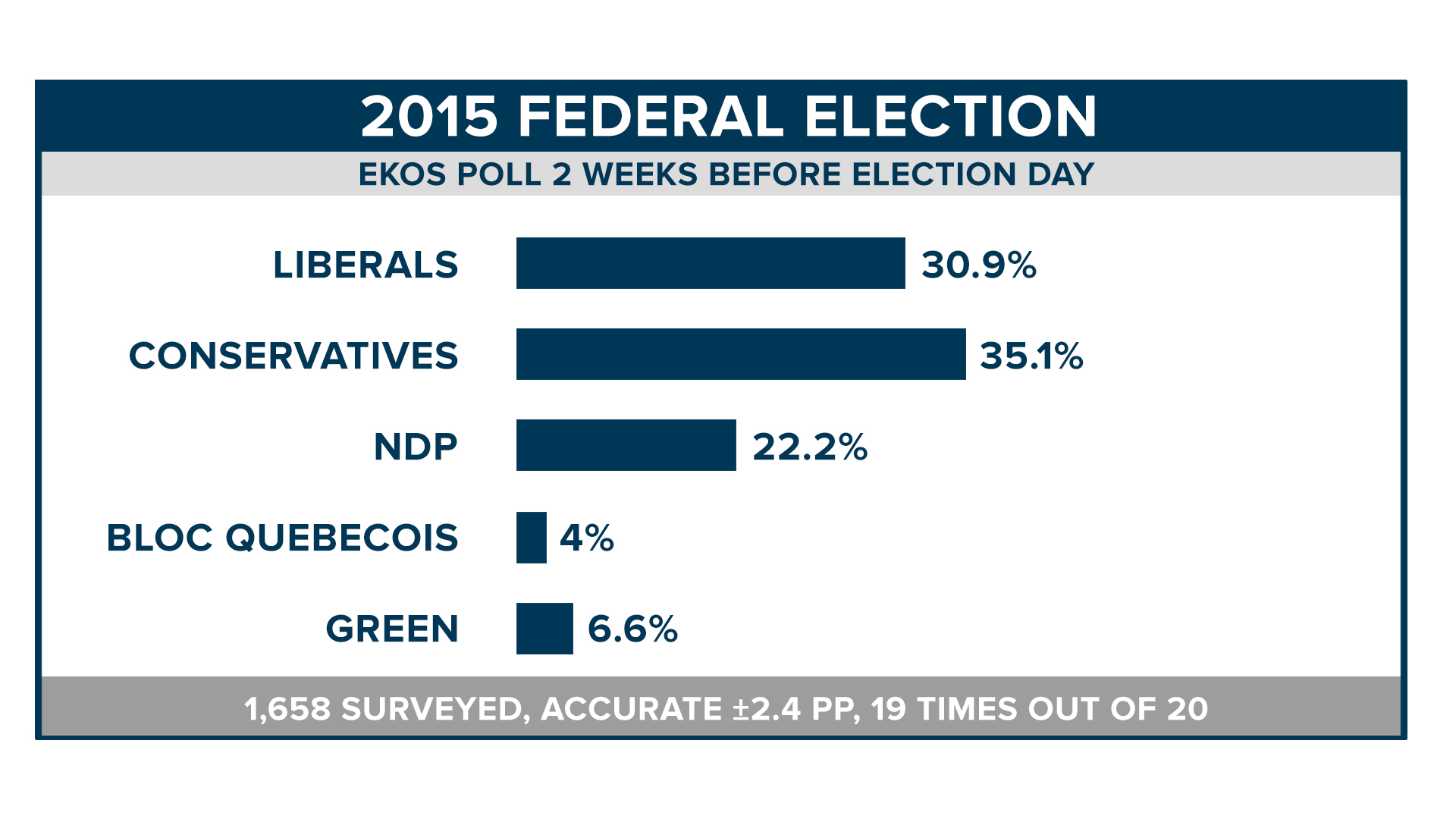 Election Poll How Accurate Are Pre Election Polls
