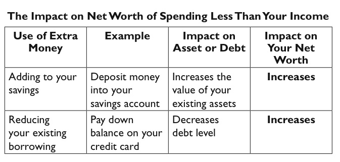 Strategy # 7 Guarantee Your Net Worth Increase Beyond Paycheck to - example of net worth