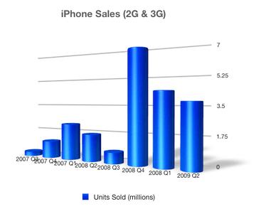 iphone_sales_2009q2_1.png