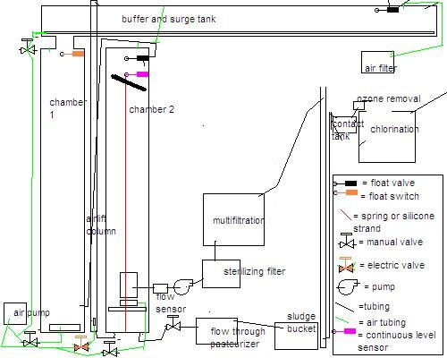 Greywater recycling MBR system preliminary design Towards a better