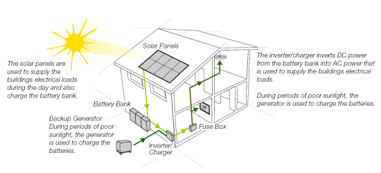 solar pv systems wiring diagram