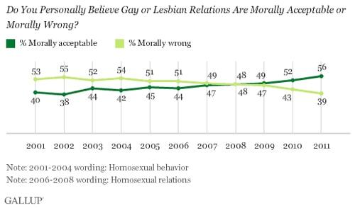 Morally