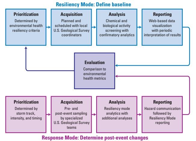 SCoRR Sediment-bound Contaminant Resiliency and Response Strategy