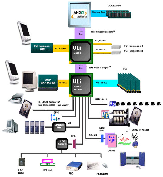 ASRock 939Dual-SATA2 Review TechPowerUp