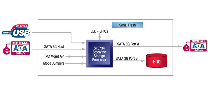 port serial ata to usb wiring diagram vantec nexstar dual bay hard