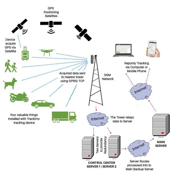 How a GPS Tracker Works - Trackimo
