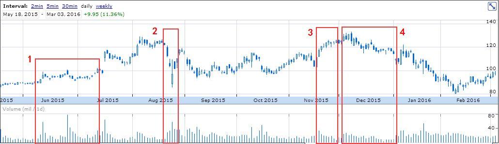 netflix stock volume