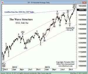 Dow at 2000-2007 upper trend line