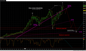 Dow monthly
