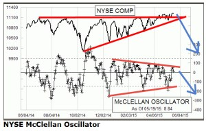 McOsc and NYSE termination pattern
