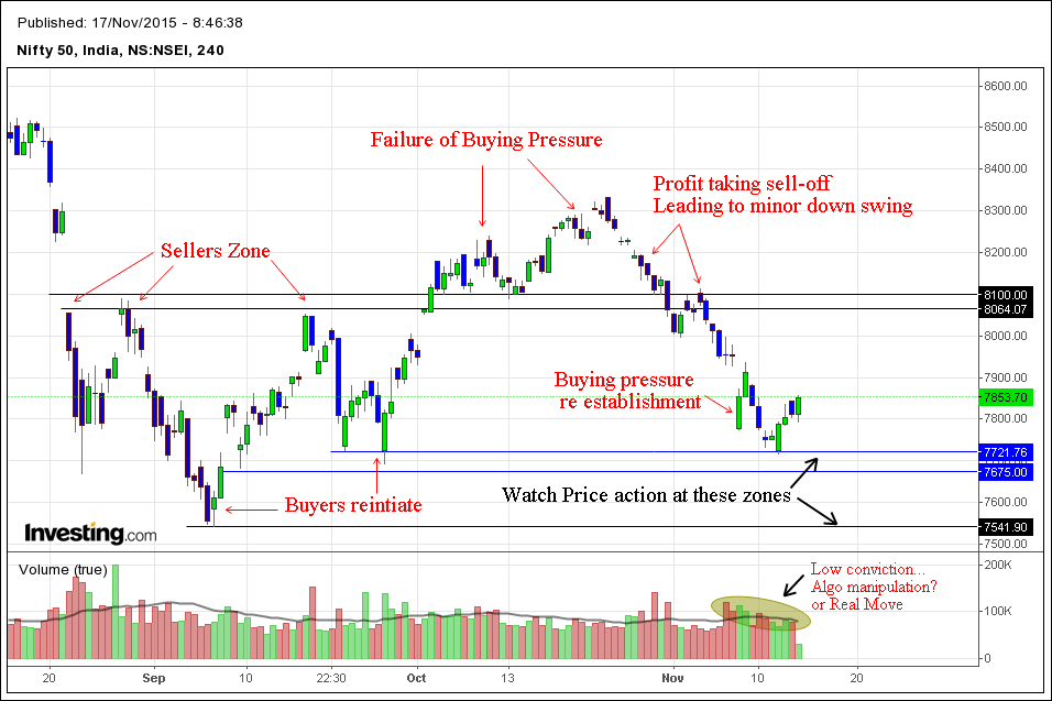 Nifty 4h Price action.
