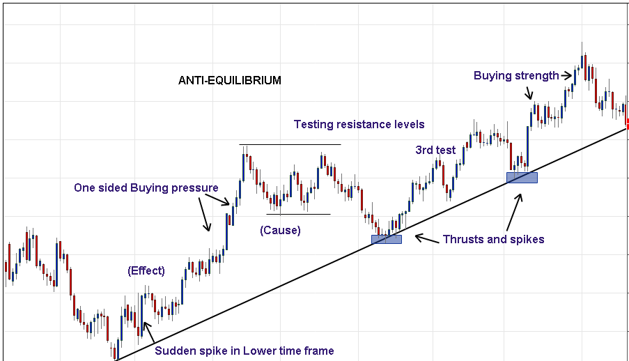 Price action - Anti Equilibrium