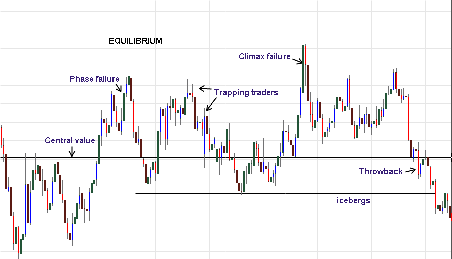 Price action - Equlibrium