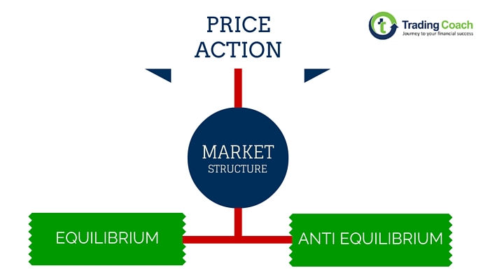 Price action - Process