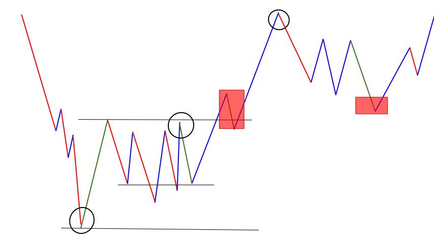 Richard wyckoff wave chart