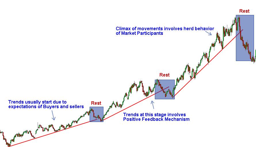 Trending Market and Market Psychology